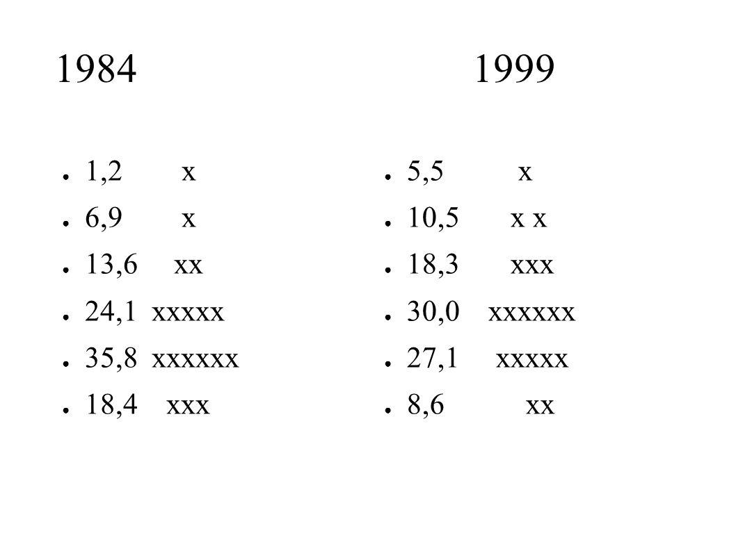 1984 1999 ● 1,2 x ● 6,9 x ● 13,6 xx ● 24,1 xxxxx ● 35,8 xxxxxx ● 18,4 xxx ● 5,5 x ● 10,5 x x ● 18,3 xxx ● 30,0 xxxxxx ● 27,1 xxxxx ● 8,6 xx
