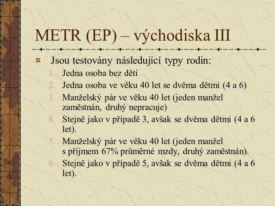 METR (EP) – východiska III Jsou testovány následující typy rodin: 1.Jedna osoba bez dětí 2.Jedna osoba ve věku 40 let se dvěma dětmi (4 a 6) 3.Manžels