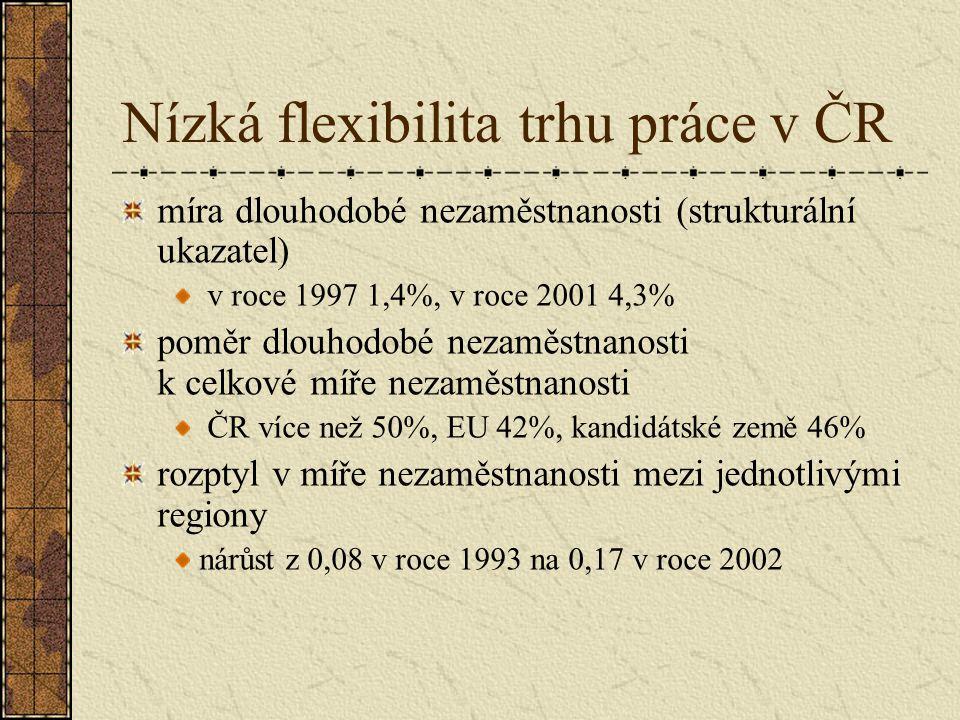 Nízká flexibilita trhu práce v ČR míra dlouhodobé nezaměstnanosti (strukturální ukazatel) v roce 1997 1,4%, v roce 2001 4,3% poměr dlouhodobé nezaměst