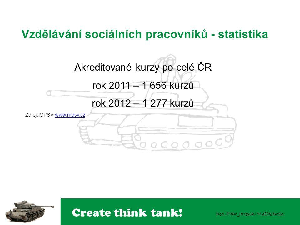 Create think tank! Doc. PhDr. Jaroslav Mužík DrSc. Vzdělávání sociálních pracovníků - statistika Akreditované kurzy po celé ČR rok 2011 – 1 656 kurzů
