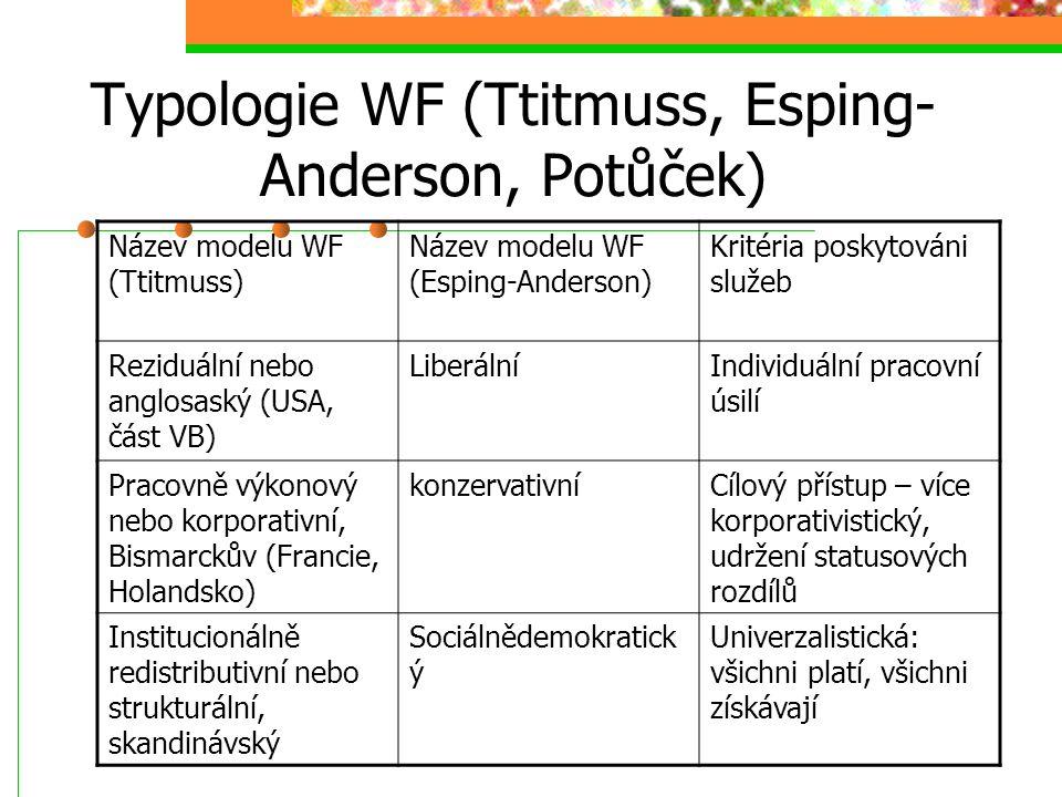 Krize WF Krize nákladů Krize efektivity Krize legitimity Holland – potřebujeme welfare society ne WF. Tu pomůže neformální sektor (rodina, sousedé, lo