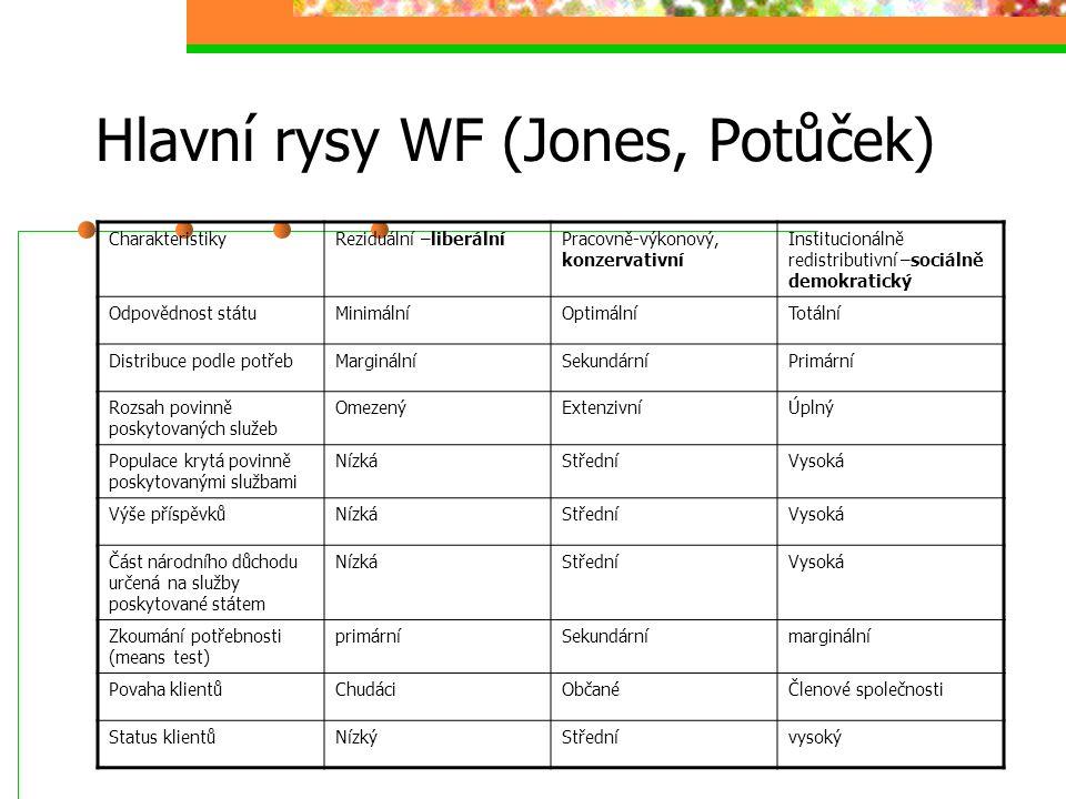 Typologie WF (Ttitmuss, Esping- Anderson, Potůček) Název modelu WF (Ttitmuss) Název modelu WF (Esping-Anderson) Kritéria poskytováni služeb Reziduální