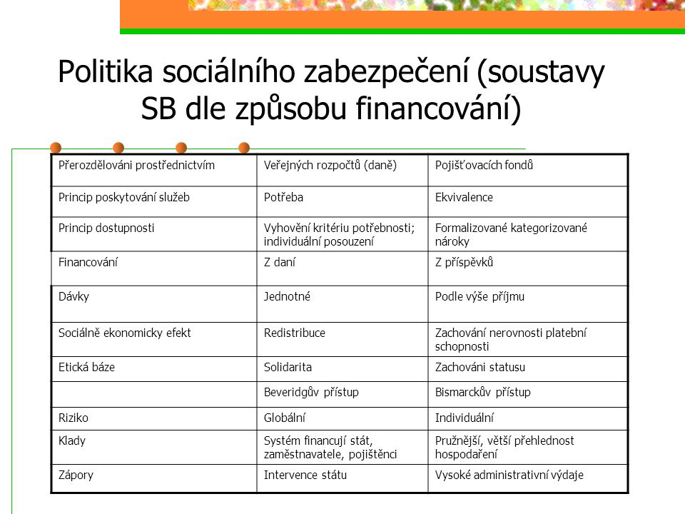 Politika sociálního zabezpečení Základní životní situace pro SB: dětství a mládí, mateřství a rodičovství, nemoc a úraz, chudoba, invalidita, stáři, s