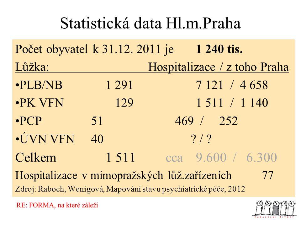 Statistická data Hl.m.Praha Počet obyvatel k 31.12. 2011 je 1 240 tis. Lůžka: Hospitalizace / z toho Praha PLB/NB1 2917 121 / 4 658 PK VFN 1291 511 /