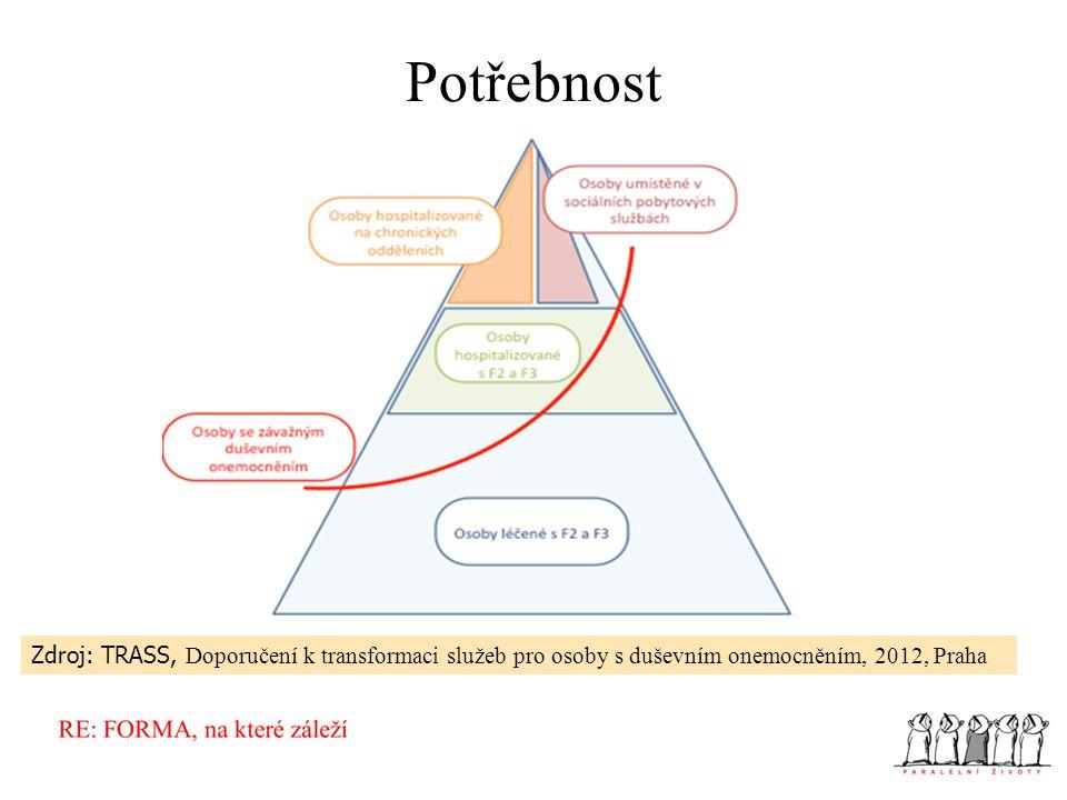 Potřebnost Zdroj: TRASS, Doporučení k transformaci služeb pro osoby s duševním onemocněním, 2012, Praha
