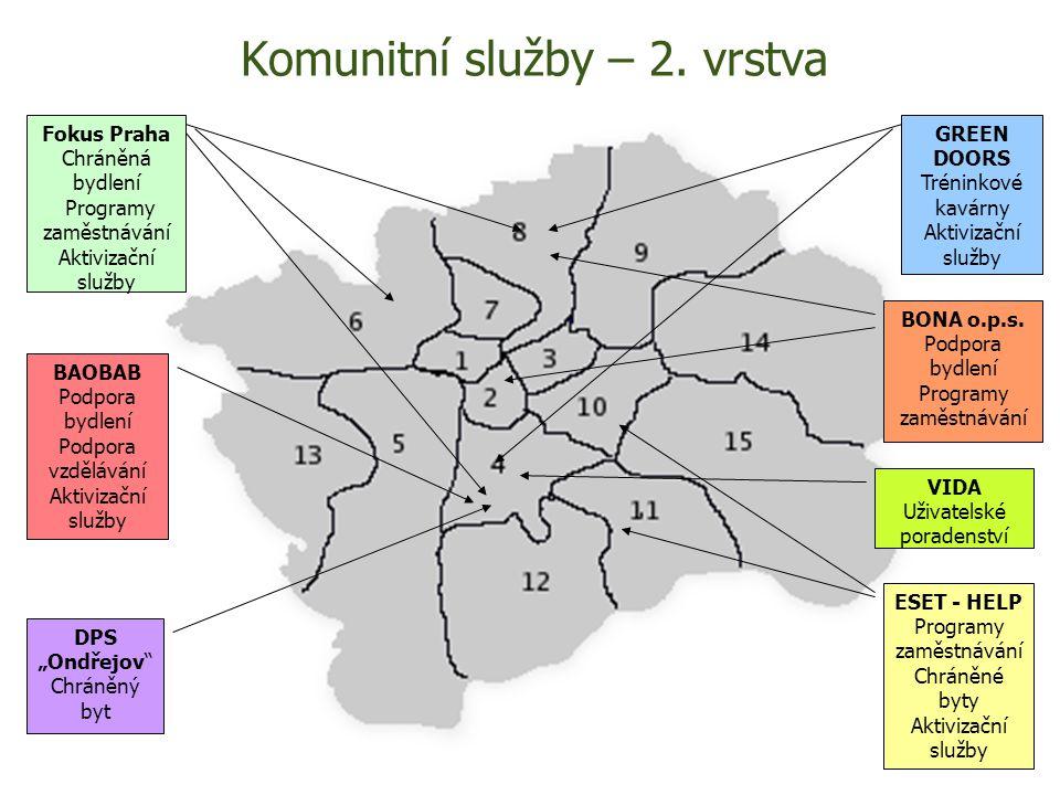 Návaznost kom.služeb, lůžek a PA Fokus Praha Komunitní tým Jih Fokus Praha Komunitní tým S-Z Fokus Praha Denní staionář Komunitní tým ESET Denní stacionář Terénní psych.