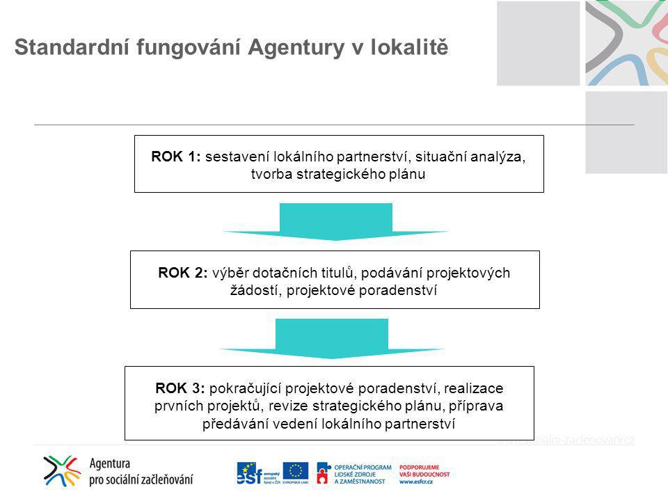 ROK 1: sestavení lokálního partnerství, situační analýza, tvorba strategického plánu ROK 2: výběr dotačních titulů, podávání projektových žádostí, pro