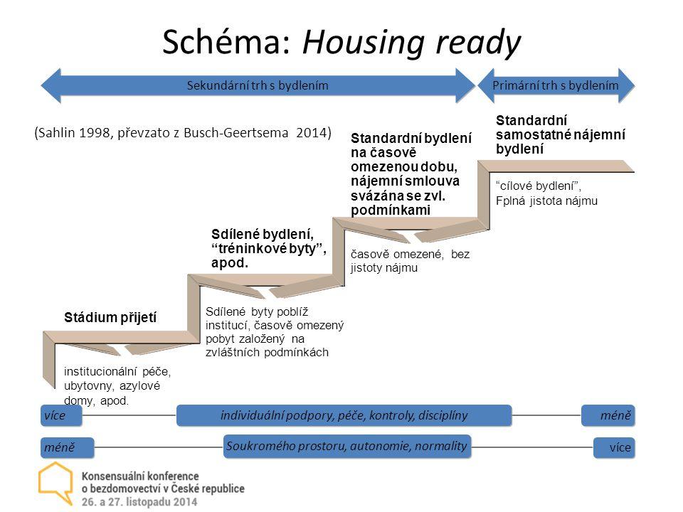Schéma: Housing ready (Sahlin 1998, převzato z Busch-Geertsema 2014) Primární trh s bydlením víceméně víceméněindividuální podpory, péče, kontroly, disciplíny Soukromého prostoru, autonomie, normality Sekundární trh s bydlením Stádium přijetí cílové bydlení , Fplná jistota nájmu časově omezené, bez jistoty nájmu Sdílené byty poblíž institucí, časově omezený pobyt založený na zvláštních podmínkách institucionální péče, ubytovny, azylové domy, apod.