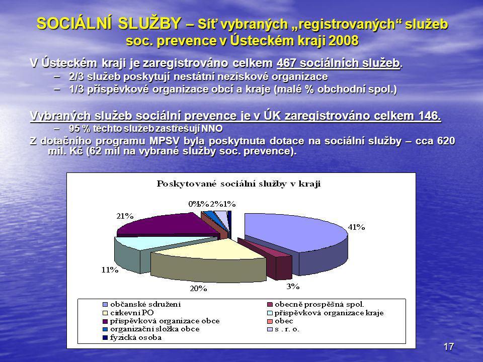 """17 SOCIÁLNÍ SLUŽBY – Síť vybraných """"registrovaných"""" služeb soc. prevence v Ústeckém kraji 2008 V Ústeckém kraji je zaregistrováno celkem 467 sociálníc"""