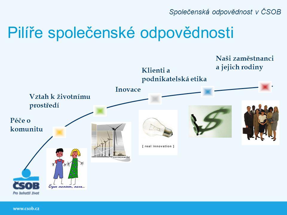 Pilíře společenské odpovědnosti Klienti a podnikatelská etika Vztah k životnímu prostředí Naši zaměstnanci a jejich rodiny Péče o komunitu Inovace Spo