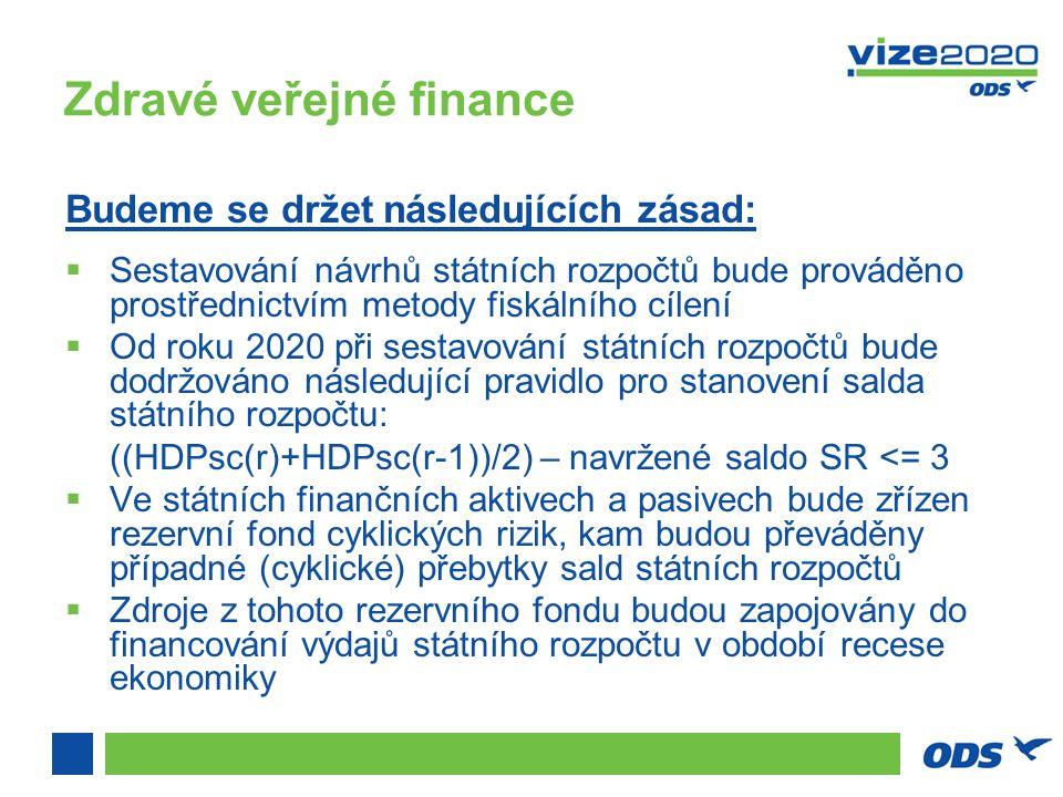 Zdravé veřejné finance Budeme se držet následujících zásad:  Sestavování návrhů státních rozpočtů bude prováděno prostřednictvím metody fiskálního cílení  Od roku 2020 při sestavování státních rozpočtů bude dodržováno následující pravidlo pro stanovení salda státního rozpočtu: ((HDPsc(r)+HDPsc(r-1))/2) – navržené saldo SR <= 3  Ve státních finančních aktivech a pasivech bude zřízen rezervní fond cyklických rizik, kam budou převáděny případné (cyklické) přebytky sald státních rozpočtů  Zdroje z tohoto rezervního fondu budou zapojovány do financování výdajů státního rozpočtu v období recese ekonomiky