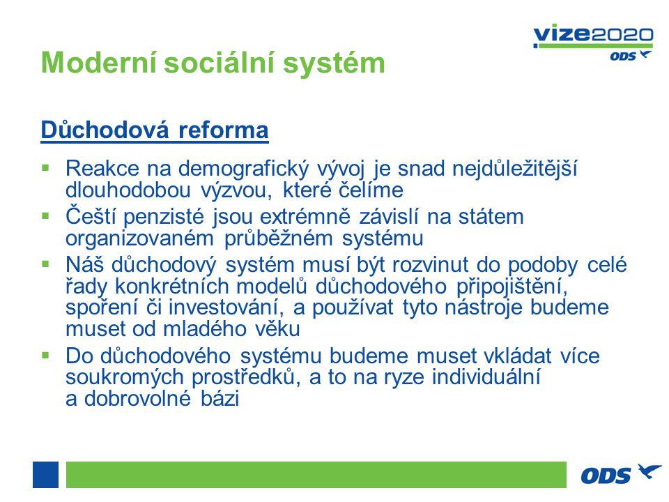 Moderní sociální systém Důchodová reforma  Reakce na demografický vývoj je snad nejdůležitější dlouhodobou výzvou, které čelíme  Čeští penzisté jsou extrémně závislí na státem organizovaném průběžném systému  Náš důchodový systém musí být rozvinut do podoby celé řady konkrétních modelů důchodového připojištění, spoření či investování, a používat tyto nástroje budeme muset od mladého věku  Do důchodového systému budeme muset vkládat více soukromých prostředků, a to na ryze individuální a dobrovolné bázi