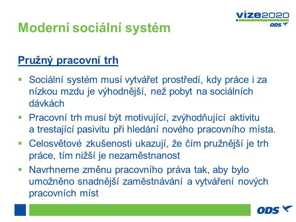 Moderní sociální systém Pružný pracovní trh  Sociální systém musí vytvářet prostředí, kdy práce i za nízkou mzdu je výhodnější, než pobyt na sociálních dávkách  Pracovní trh musí být motivující, zvýhodňující aktivitu a trestající pasivitu při hledání nového pracovního místa.