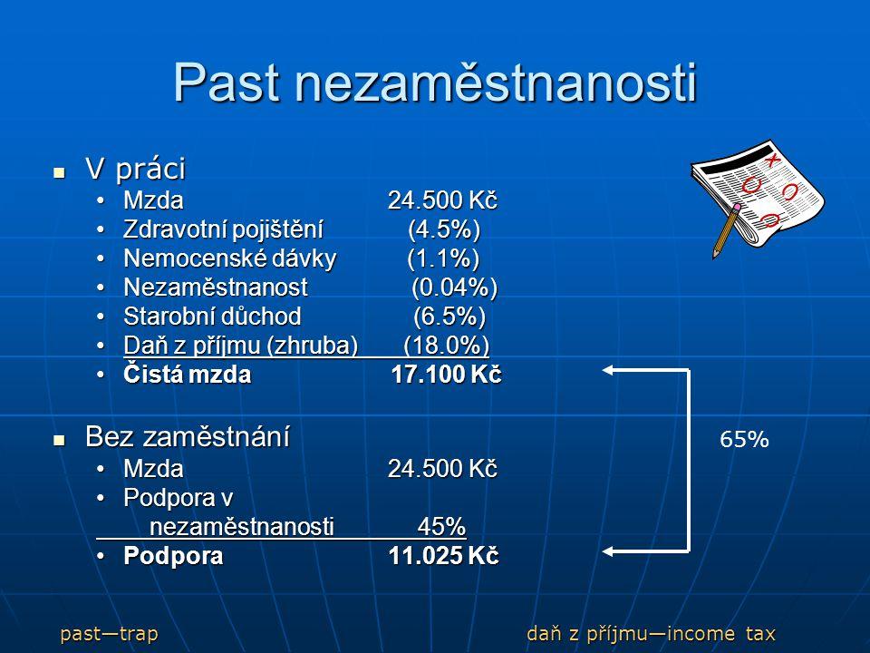 Past nezaměstnanosti V práci V práci Mzda 24.500 KčMzda 24.500 Kč Zdravotní pojištění (4.5%)Zdravotní pojištění (4.5%) Nemocenské dávky (1.1%)Nemocenské dávky (1.1%) Nezaměstnanost (0.04%)Nezaměstnanost (0.04%) Starobní důchod (6.5%)Starobní důchod (6.5%) Daň z příjmu (zhruba) (18.0%)Daň z příjmu (zhruba) (18.0%) Čistá mzda 17.100 KčČistá mzda 17.100 Kč Bez zaměstnání Bez zaměstnání Mzda 24.500 Kč Podpora v nezaměstnanosti 45% Podpora 11.025 Kč 65% past—trap daň z příjmu—income tax