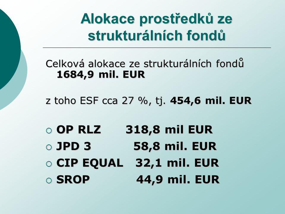 Alokace prostředků ze strukturálních fondů Celková alokace ze strukturálních fondů 1684,9 mil.