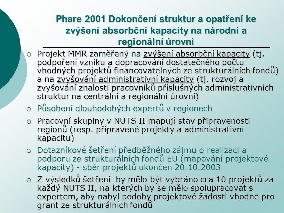 Phare 2001 Dokončení struktur a opatření ke zvýšení absorbční kapacity na národní a regionální úrovni  Projekt MMR zaměřený na zvýšení absorbční kapacity (tj.