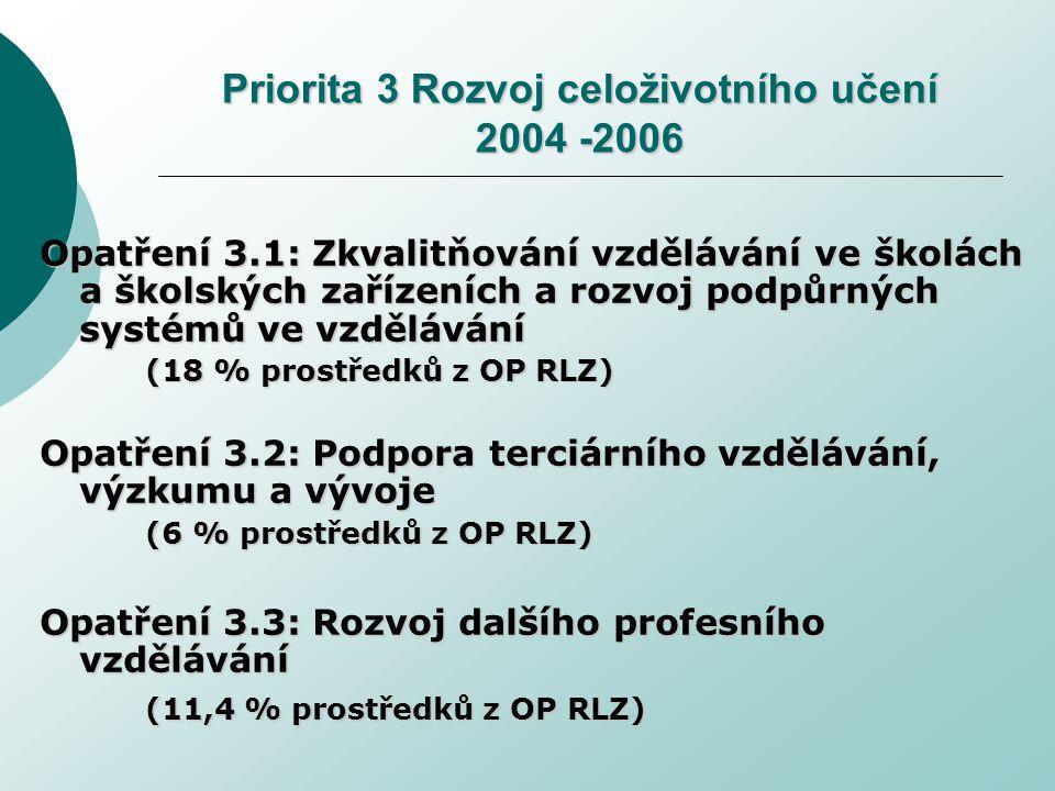 Priorita 3 Rozvoj celoživotního učení 2004 -2006 Opatření 3.1: Zkvalitňování vzdělávání ve školách a školských zařízeních a rozvoj podpůrných systémů ve vzdělávání (18 % prostředků z OP RLZ) Opatření 3.2: Podpora terciárního vzdělávání, výzkumu a vývoje (6 % prostředků z OP RLZ) Opatření 3.3: Rozvoj dalšího profesního vzdělávání (11,4 % prostředků z OP RLZ) (11,4 % prostředků z OP RLZ)