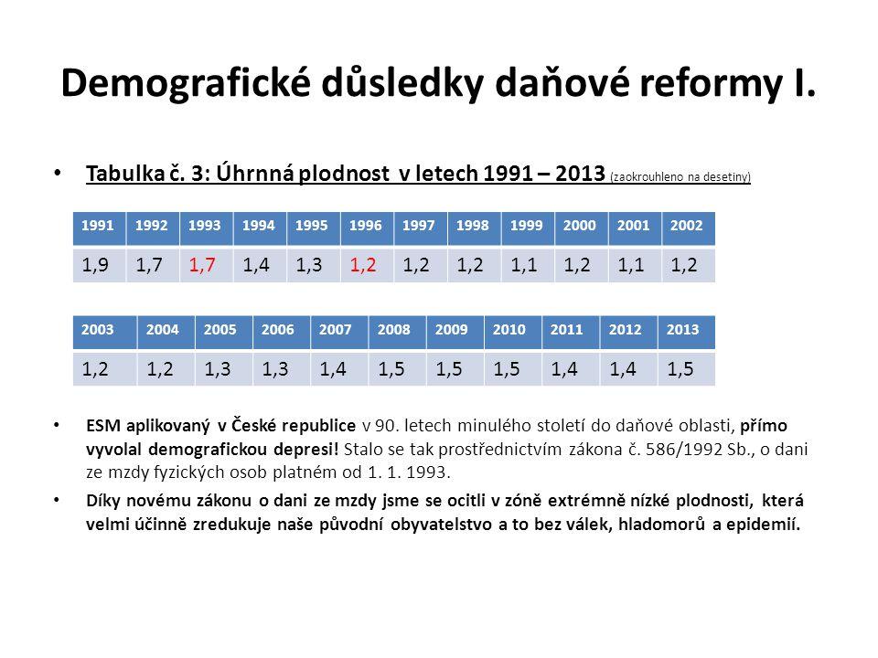 Demografické důsledky daňové reformy I.Tabulka č.