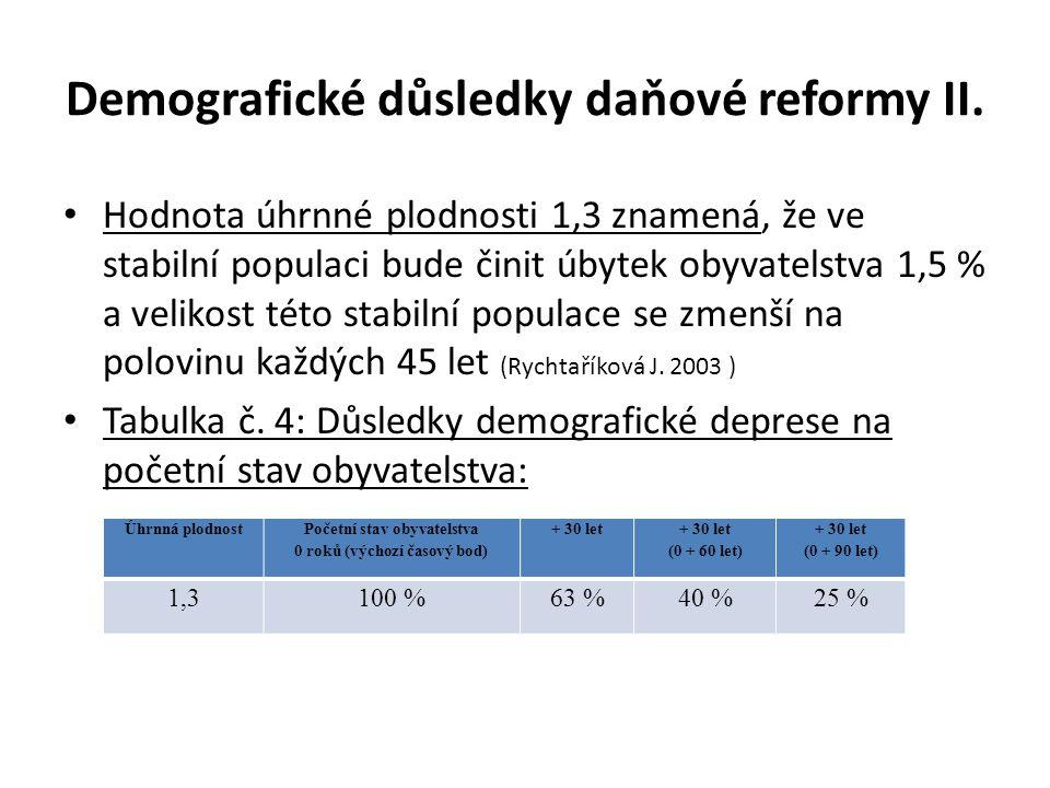 Demografické důsledky daňové reformy II.