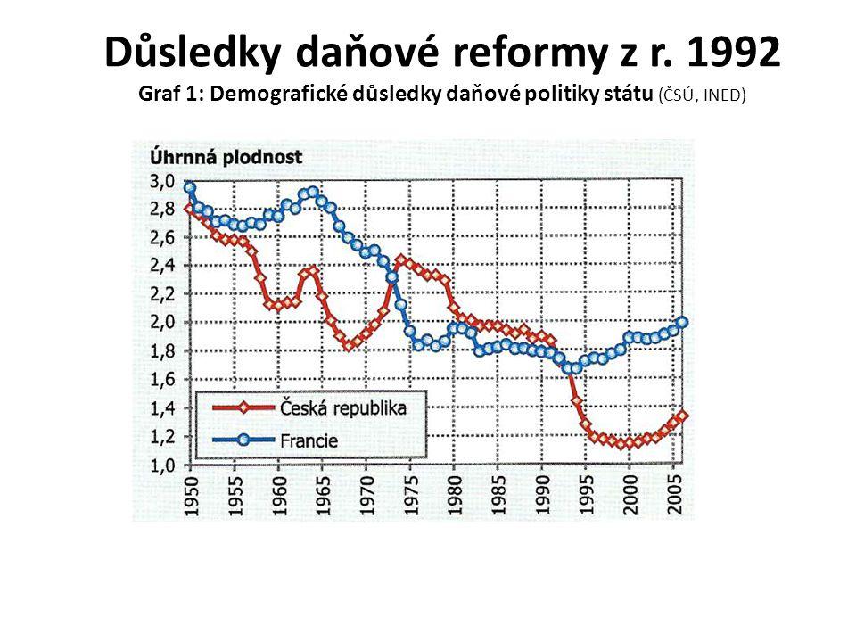 Důsledky daňové reformy z r. 1992 Graf 1: Demografické důsledky daňové politiky státu (ČSÚ, INED)