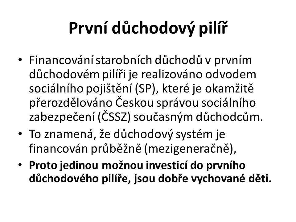 První důchodový pilíř Financování starobních důchodů v prvním důchodovém pilíři je realizováno odvodem sociálního pojištění (SP), které je okamžitě přerozdělováno Českou správou sociálního zabezpečení (ČSSZ) současným důchodcům.