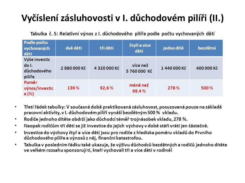 Vyčíslení zásluhovosti v I.důchodovém pilíři (II.) Tabulka č.