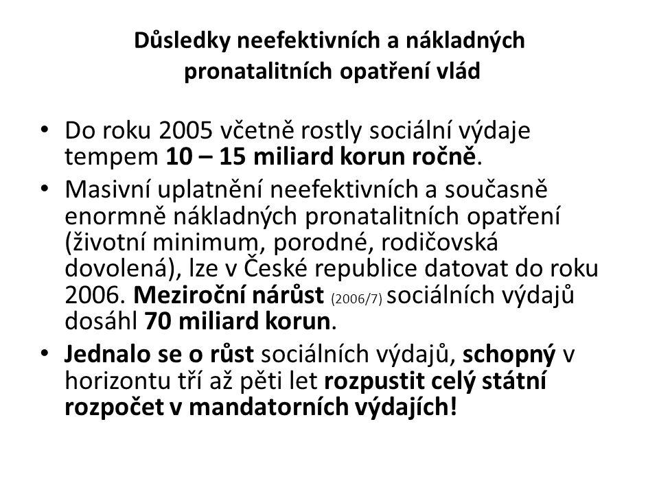 Důsledky neefektivních a nákladných pronatalitních opatření vlád Do roku 2005 včetně rostly sociální výdaje tempem 10 – 15 miliard korun ročně.