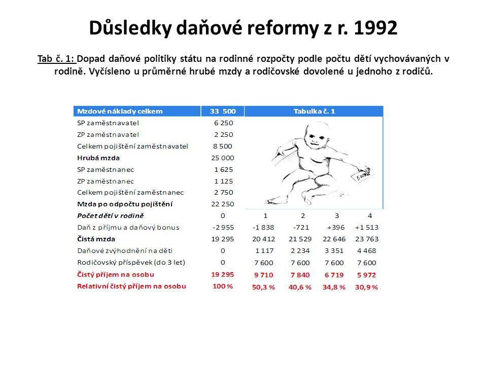 Důsledky daňové reformy z r.1992 Tab č.