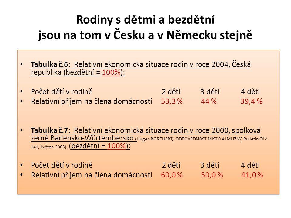 Rodiny s dětmi a bezdětní jsou na tom v Česku a v Německu stejně Tabulka č.6: Relativní ekonomická situace rodin v roce 2004, Česká republika (bezdětn