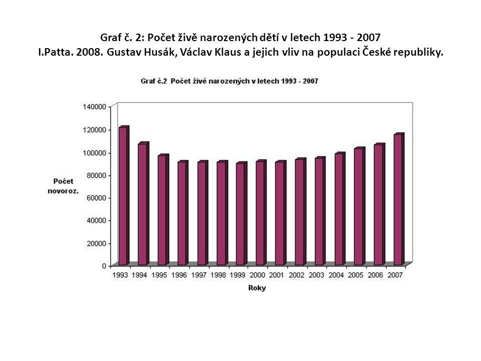 Graf č. 2: Počet živě narozených dětí v letech 1993 - 2007 I.Patta. 2008. Gustav Husák, Václav Klaus a jejich vliv na populaci České republiky.