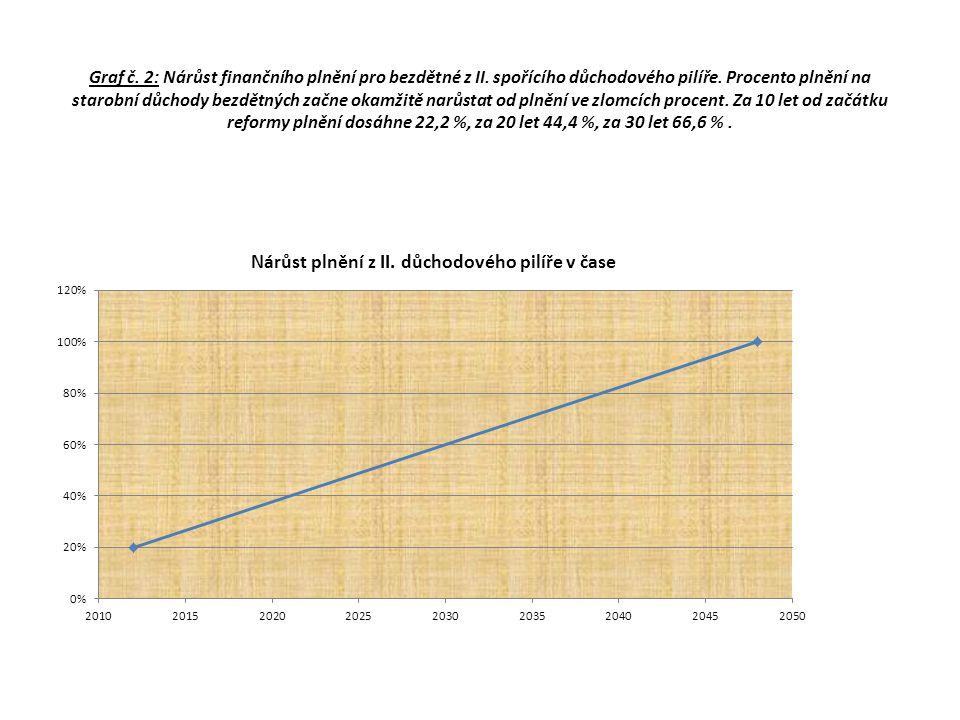 Graf č. 2: Nárůst finančního plnění pro bezdětné z II. spořícího důchodového pilíře. Procento plnění na starobní důchody bezdětných začne okamžitě nar