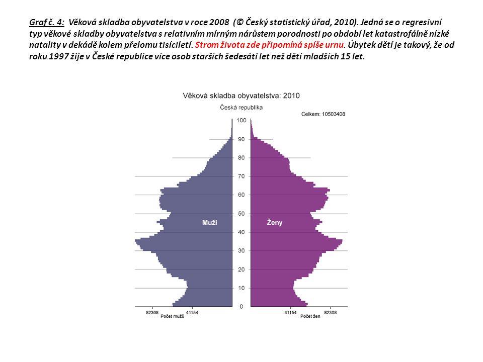Graf č. 4: Věková skladba obyvatelstva v roce 2008 (© Český statistický úřad, 2010). Jedná se o regresivní typ věkové skladby obyvatelstva s relativní
