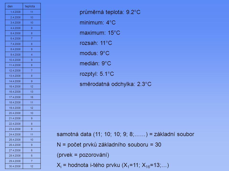 průměrná teplota: 9.2°C minimum: 4°C maximum: 15°C rozsah: 11°C modus: 9°C medián: 9°C rozptyl: 5.1°C směrodatná odchylka: 2.3°C denteplota 1.4.200811 2.4.200810 3.4.200810 4.4.20089 5.4.20088 6.4.20087 7.4.20088 8.4.20089 9.4.20084 10.4.20089 11.4.20088 12.4.20087 13.4.20088 14.4.20089 15.4.200812 16.4.200813 17.4.200815 18.4.200811 19.4.200812 20.4.200810 21.4.20089 22.4.20088 23.4.20089 24.4.200811 25.4.200810 26.4.20089 27.4.20086 28.4.20086 29.4.20087 30.4.200812 samotná data (11; 10; 10; 9; 8;……) = základní soubor N = počet prvků základního souboru = 30 (prvek = pozorování) X i = hodnota i-tého prvku (X 1 =11; X 16 =13;…)