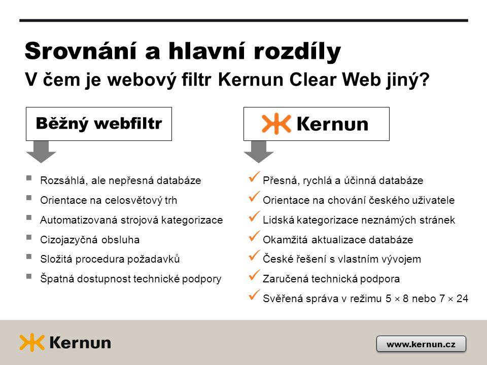 Klíčové vlastnosti KERNUN  Rozsáhlý katalog www stránek zatříděných do 61 kategorií  Tři režimy přístupů POVOLENO / BLOKOVÁNO / BYPASS  Profesionální tým lidských kategorizátorů  Detailní znalost chování uživatelů a používaných aplikací  Unikátní systém zpětného reportingu a přesná kategorizace  On-line aktualizace databáze o nově navštívené stránky  Kernun Clear Web se dynamicky učí od uživatelů  Dosahuje až 98% úspěšnost www.kernun.cz