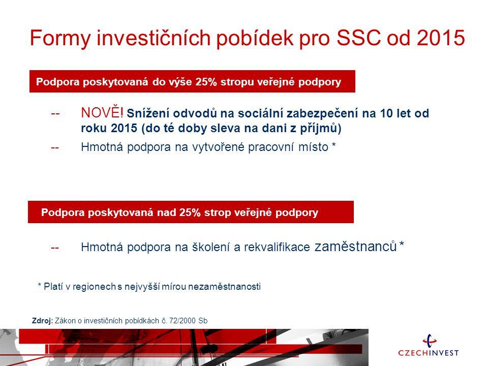 Formy investičních pobídek pro SSC od 2015 Podpora poskytovaná do výše 25% stropu veřejné podpory --NOVĚ.