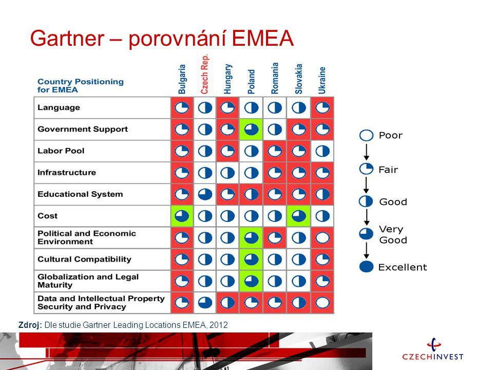 Gartner – porovnání EMEA Zdroj: Dle studie Gartner Leading Locations EMEA, 2012