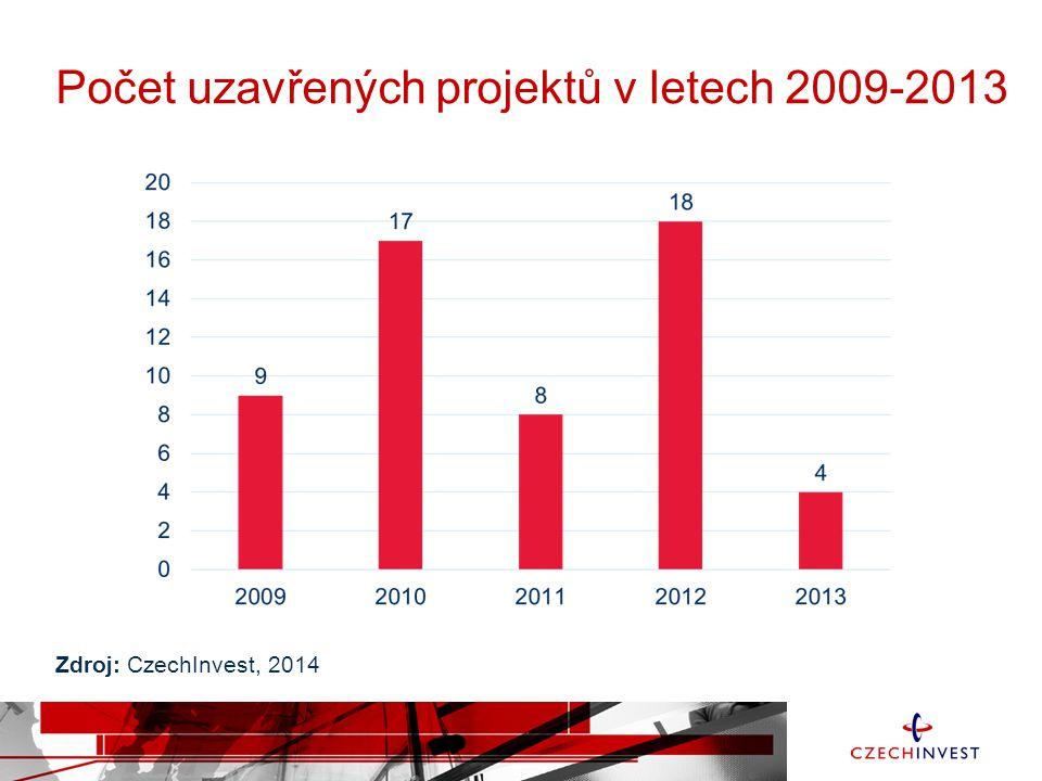 Počet uzavřených projektů v letech 2009-2013 Zdroj: CzechInvest, 2014