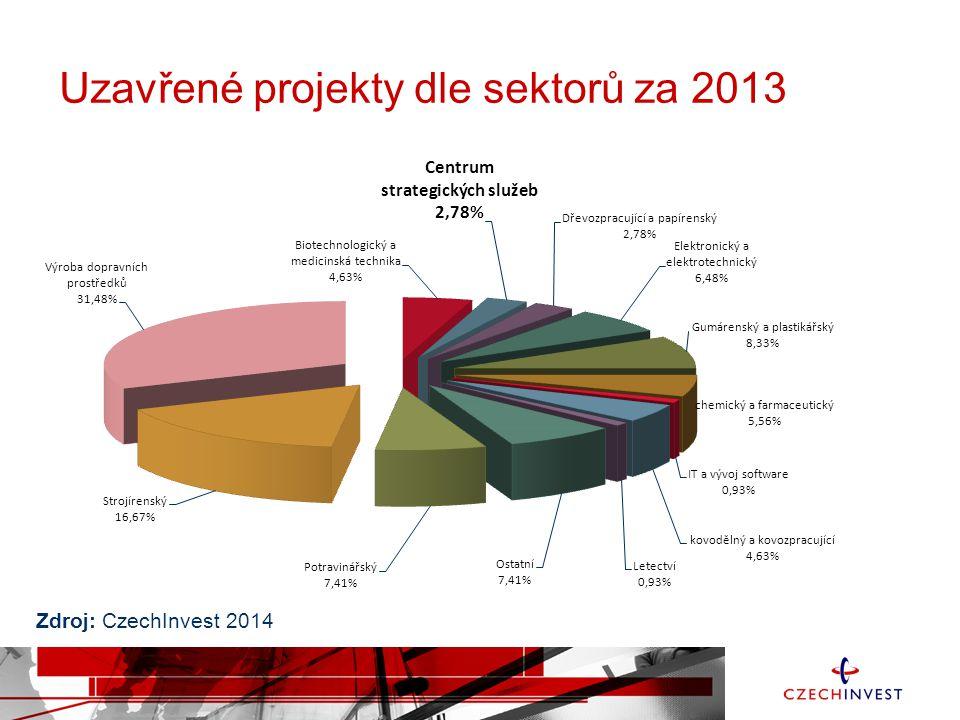 Uzavřené projekty dle sektorů za 2013 Zdroj: CzechInvest 2014