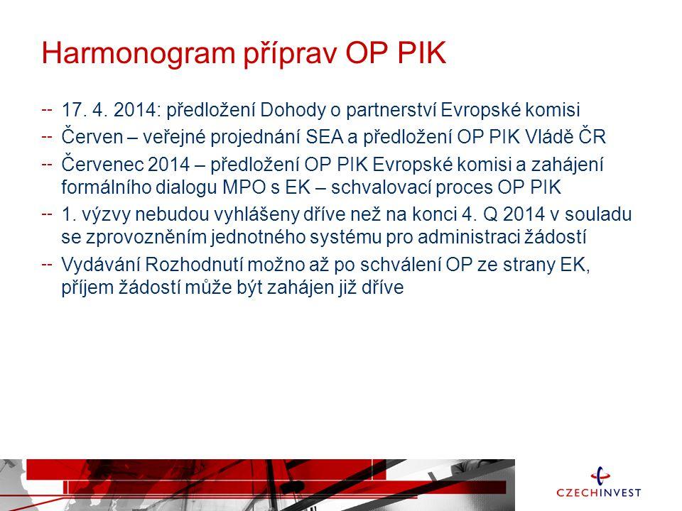 Harmonogram příprav OP PIK 17.4.