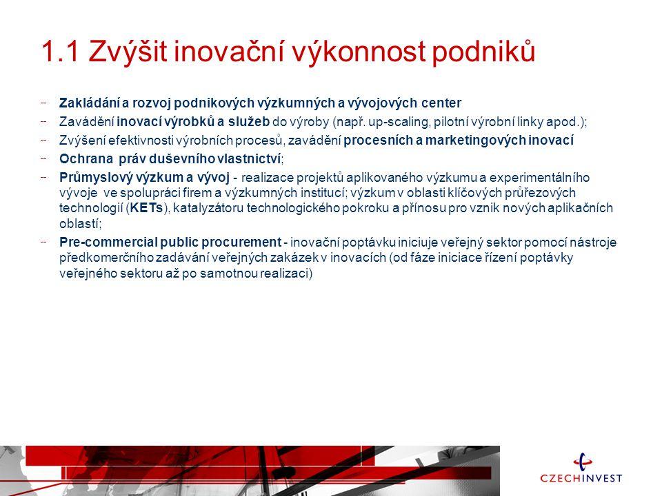 1.1 Zvýšit inovační výkonnost podniků Zakládání a rozvoj podnikových výzkumných a vývojových center Zavádění inovací výrobků a služeb do výroby (např.