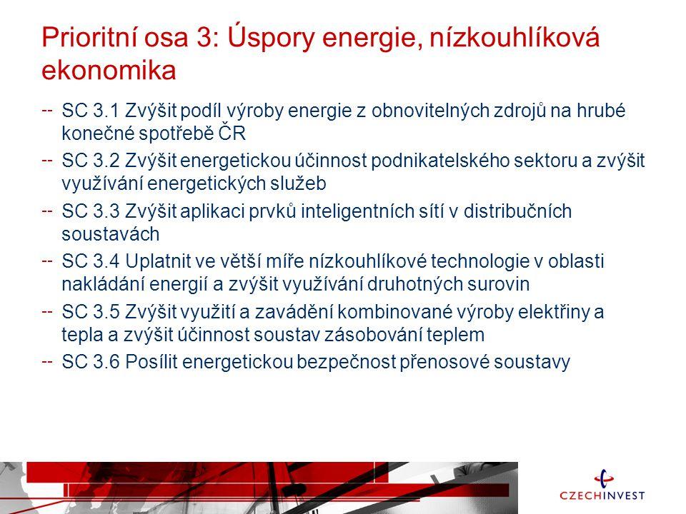 Prioritní osa 3: Úspory energie, nízkouhlíková ekonomika SC 3.1 Zvýšit podíl výroby energie z obnovitelných zdrojů na hrubé konečné spotřebě ČR SC 3.2 Zvýšit energetickou účinnost podnikatelského sektoru a zvýšit využívání energetických služeb SC 3.3 Zvýšit aplikaci prvků inteligentních sítí v distribučních soustavách SC 3.4 Uplatnit ve větší míře nízkouhlíkové technologie v oblasti nakládání energií a zvýšit využívání druhotných surovin SC 3.5 Zvýšit využití a zavádění kombinované výroby elektřiny a tepla a zvýšit účinnost soustav zásobování teplem SC 3.6 Posílit energetickou bezpečnost přenosové soustavy