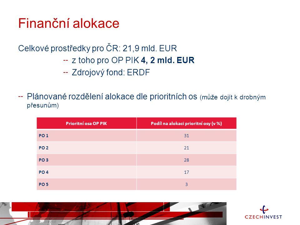 Finanční alokace Celkové prostředky pro ČR: 21,9 mld. EUR z toho pro OP PIK 4, 2 mld. EUR Zdrojový fond: ERDF Plánované rozdělení alokace dle prioritn