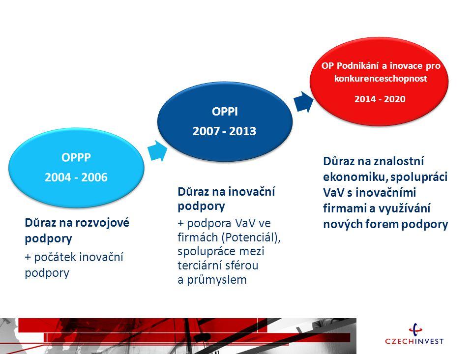 OPPI 2007 - 2013 OPPI 2007 - 2013 2014 - 2020 OP Podnikání a inovace pro konkurenceschopnost Důraz na rozvojové podpory + počátek inovační podpory Důr