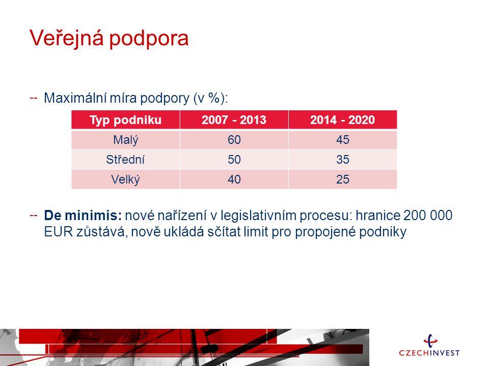 Veřejná podpora Maximální míra podpory (v %): De minimis: nové nařízení v legislativním procesu: hranice 200 000 EUR zůstává, nově ukládá sčítat limit pro propojené podniky Typ podniku2007 - 20132014 - 2020 Malý6045 Střední5035 Velký4025