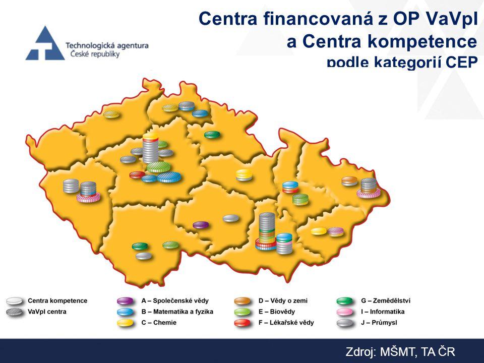 Centra financovaná z OP VaVpI a Centra kompetence podle kategorií CEP Zdroj: MŠMT, TA ČR