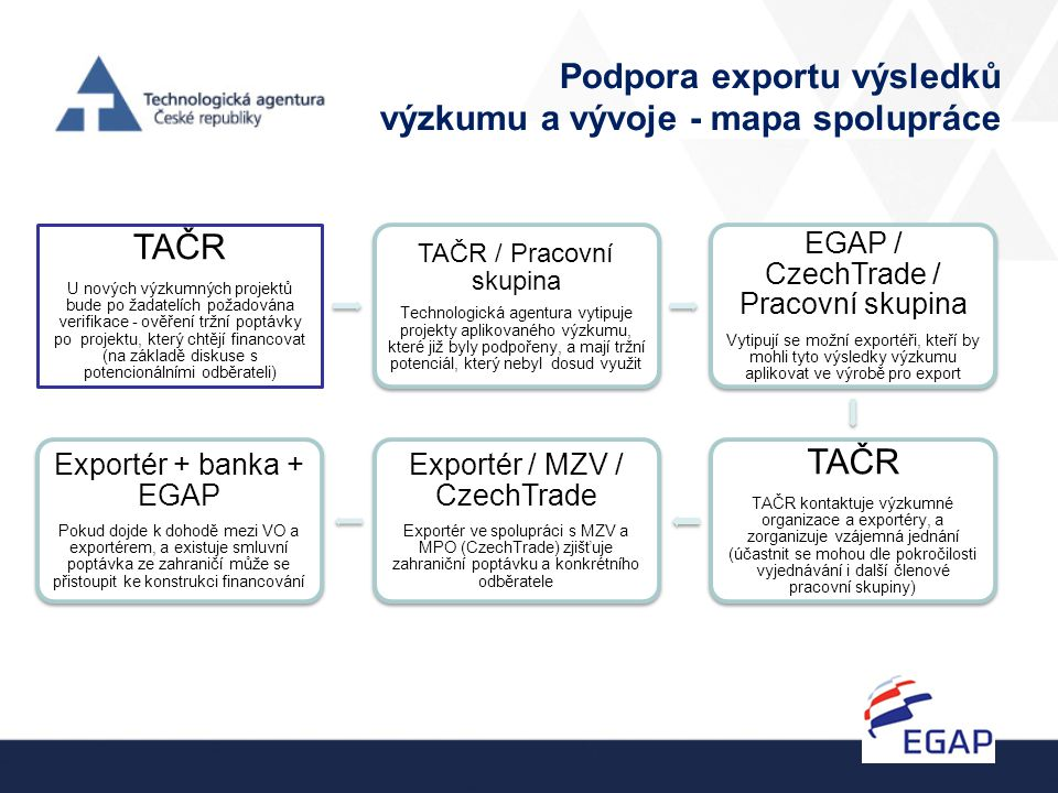 Podpora exportu výsledků výzkumu a vývoje - mapa spolupráce TAČR U nových výzkumných projektů bude po žadatelích požadována verifikace - ověření tržní