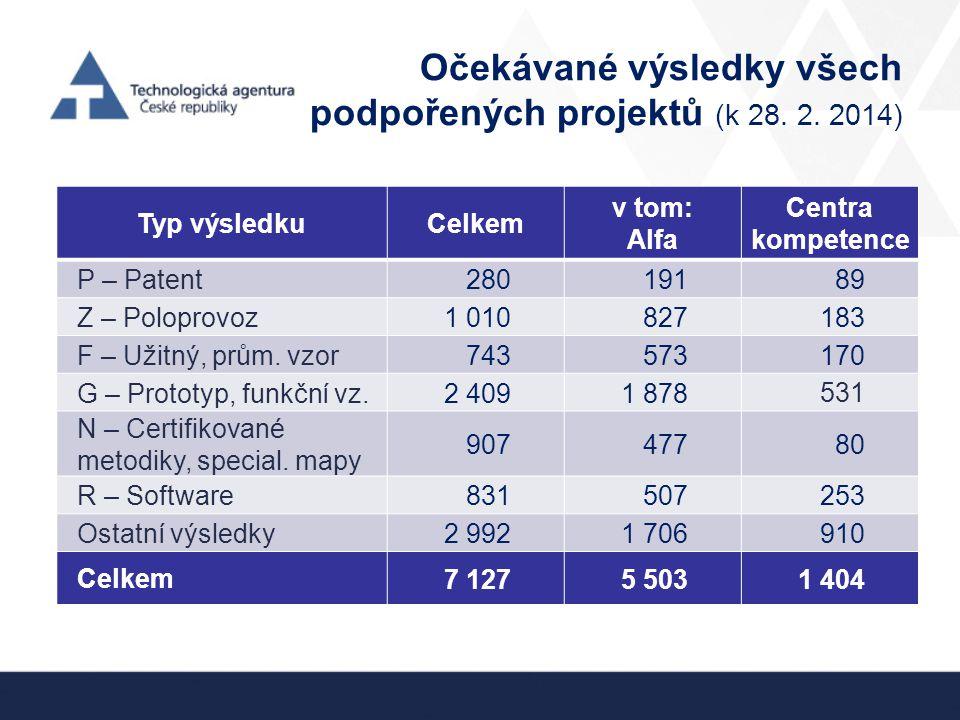 Očekávané výsledky všech podpořených projektů (k 28. 2. 2014) Typ výsledkuCelkem v tom: Alfa Centra kompetence P – Patent 28019189 Z – Poloprovoz 1 01