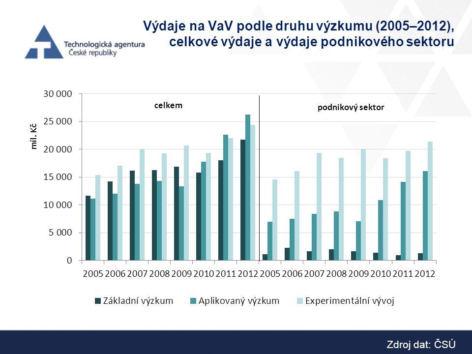 Výdaje na VaV podle druhu výzkumu (2005–2012), celkové výdaje a výdaje podnikového sektoru Zdroj dat: ČSÚ