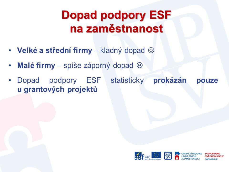 Dopad podpory ESF na zaměstnanost Velké a střední firmy – kladný dopad Malé firmy – spíše záporný dopad  Dopad podpory ESF statisticky prokázán pouze