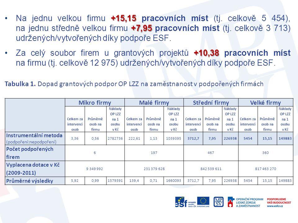 Tabulka 1. Dopad grantových podpor OP LZZ na zaměstnanost v podpořených firmách Mikro firmy Malé firmyStřední firmyVelké firmy Celkem za intervenci os
